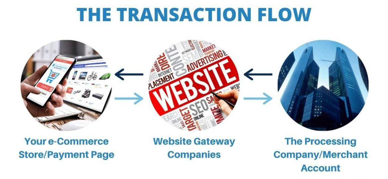 The Transaction Flow